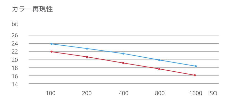 DJI PHANTOM 4 PRO V2.0 | カラー再現性
