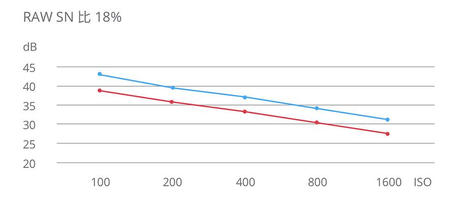 DJI PHANTOM 4 PRO V2.0 | RAW SN 比 18%