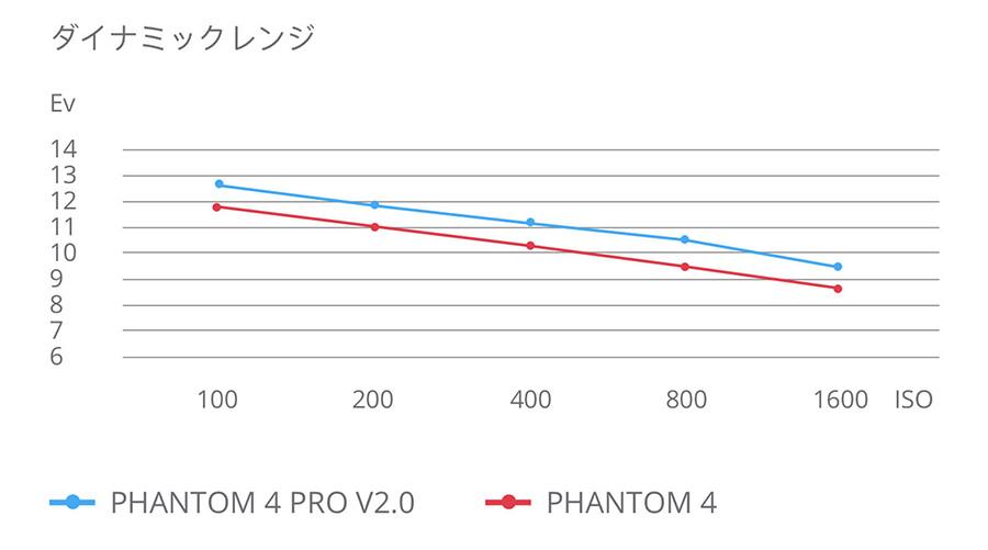 DJI PHANTOM 4 PRO V2.0 | ダイナミックレンジ