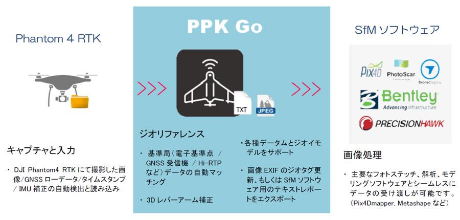 PPK Go 後処理補正ソフトウェア for Phantom4 RTK | ワークフロー
