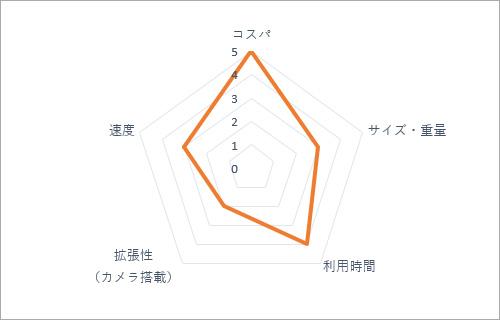 SUBLUE Swii | 性能レーダーチャート